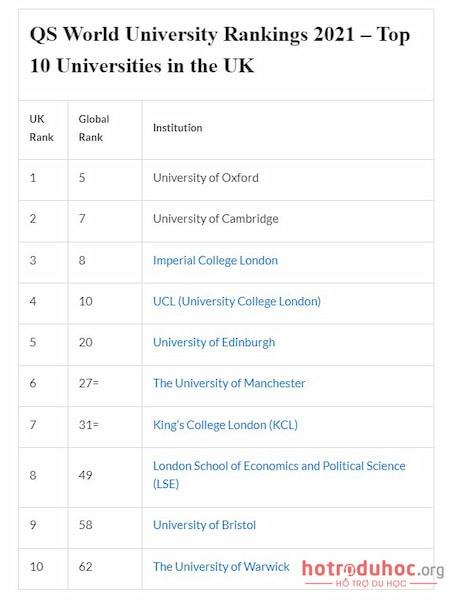 chi phí du học Anh (UK) bao nhiêu tiền?